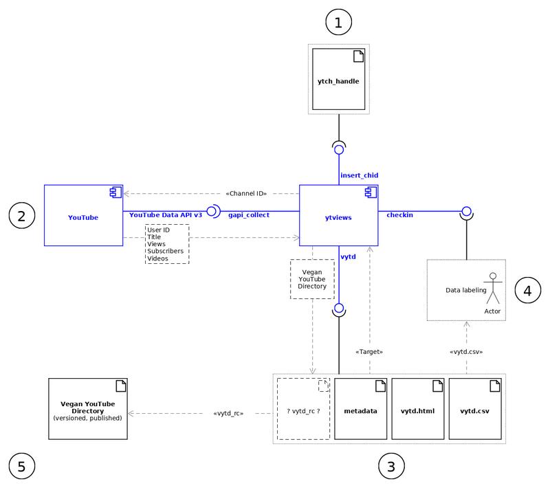 https://philosophicalvegan.com/wiki/images/7/71/Data_labelling_loop.png